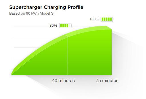 Supercharger V2 Charging Time