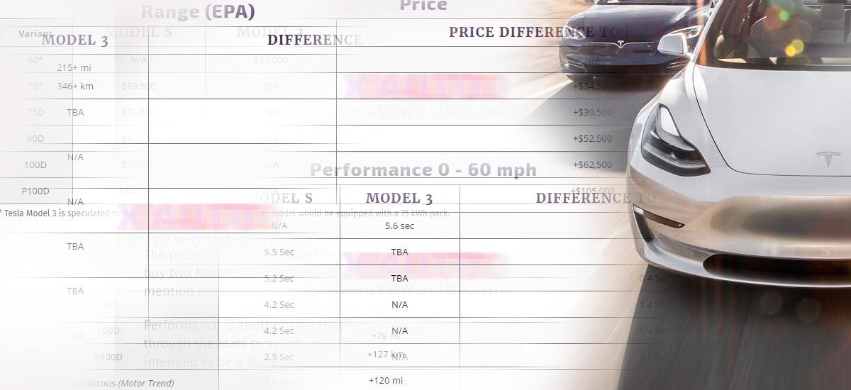 tesla model 3 vs model s comparison data premium options range performance price. Black Bedroom Furniture Sets. Home Design Ideas