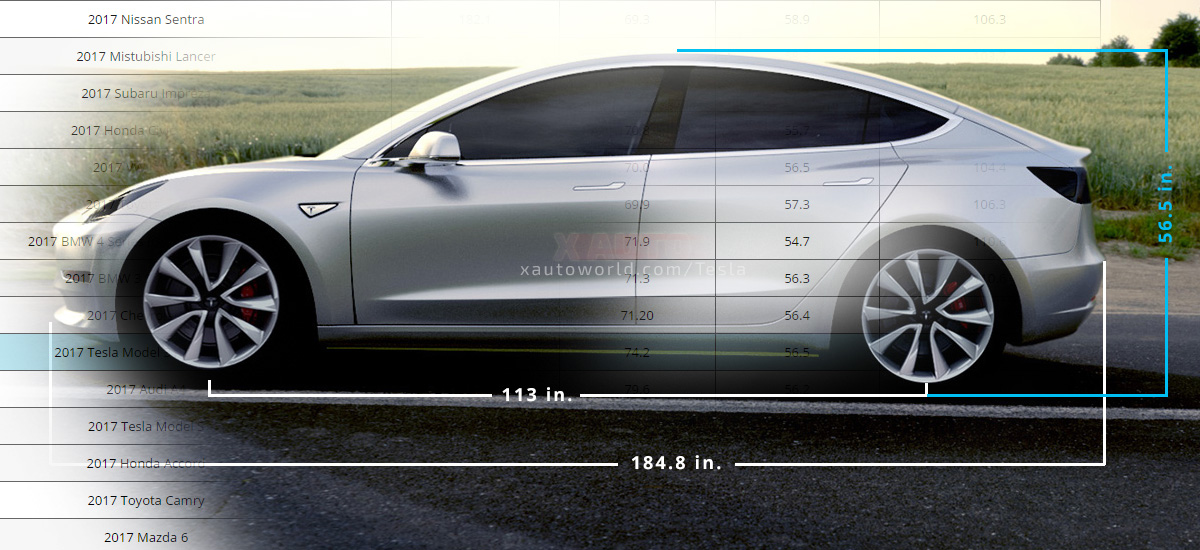 Tesla Model 3 Exterior Dimensions Comparison with other Sedans