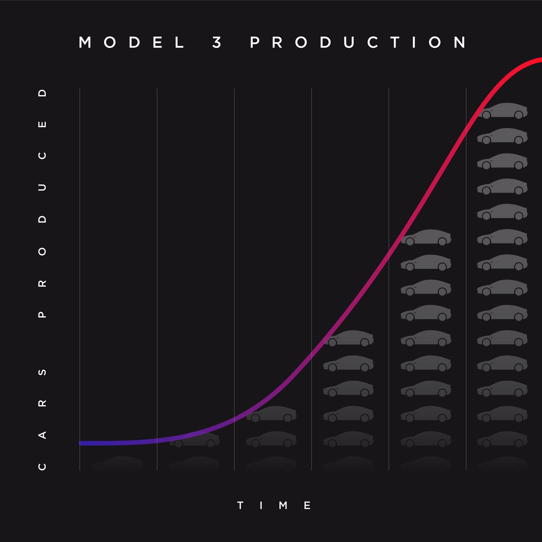 Tesla Model 3 production 'S Curve' graph