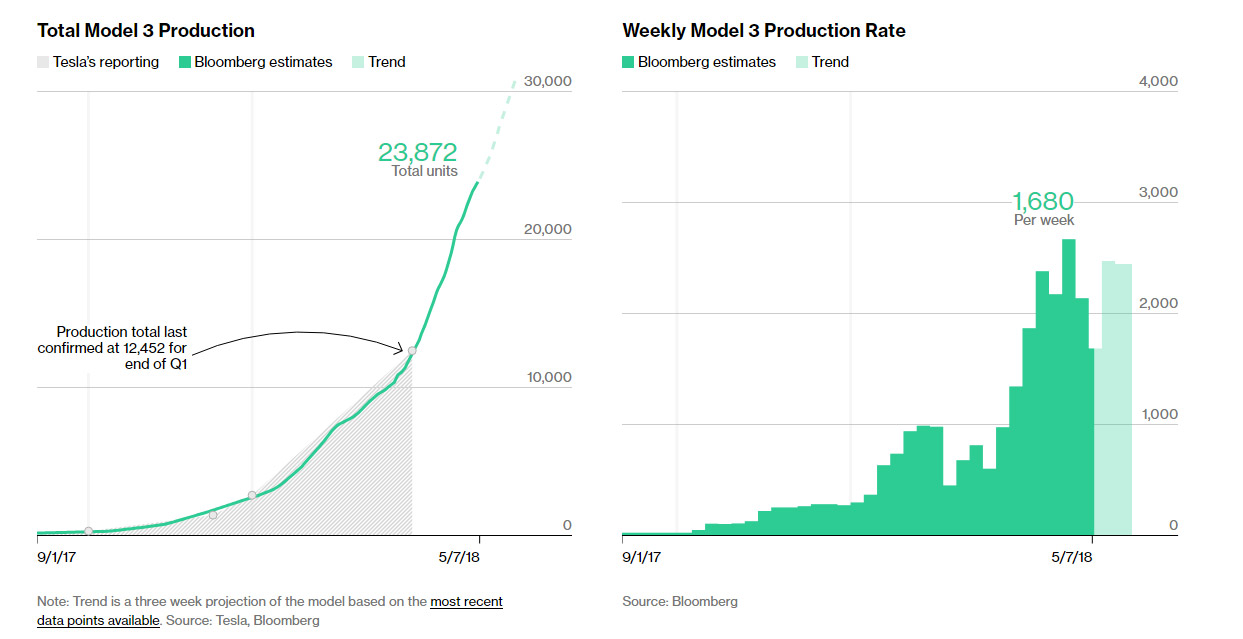 Bloomberg's Tesla Model 3 production tracker as of May 07, 2018