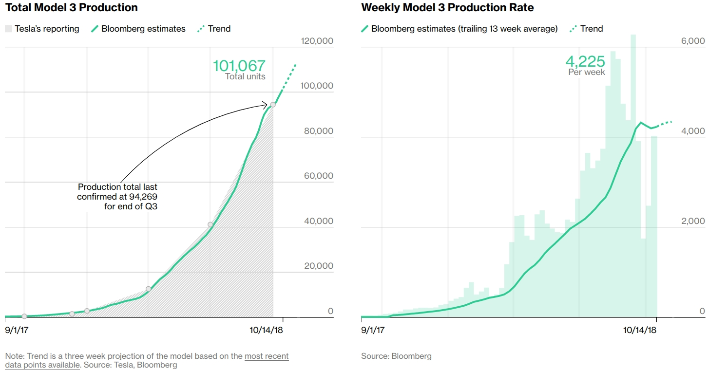 Bloomberg Model 3 Production Graph - Start of the 'S Curve'