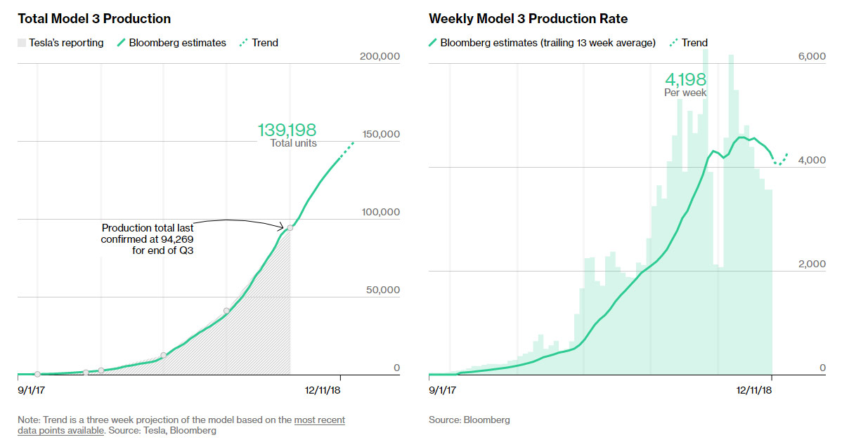 Tesla Model 3 production tracker by Bloomberg as of 12/11/2018