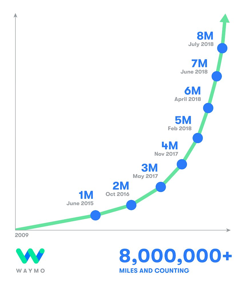 Graph: Waymo's self-driving cars accumulated 8 million autonomous miles till July 2018