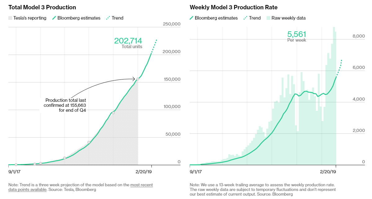 Bloomberg's Tesla Model 3 production tracker as of 20 Feb, 2019. 202,714 total Model 3s produced and 5,561 units weekly production rate.