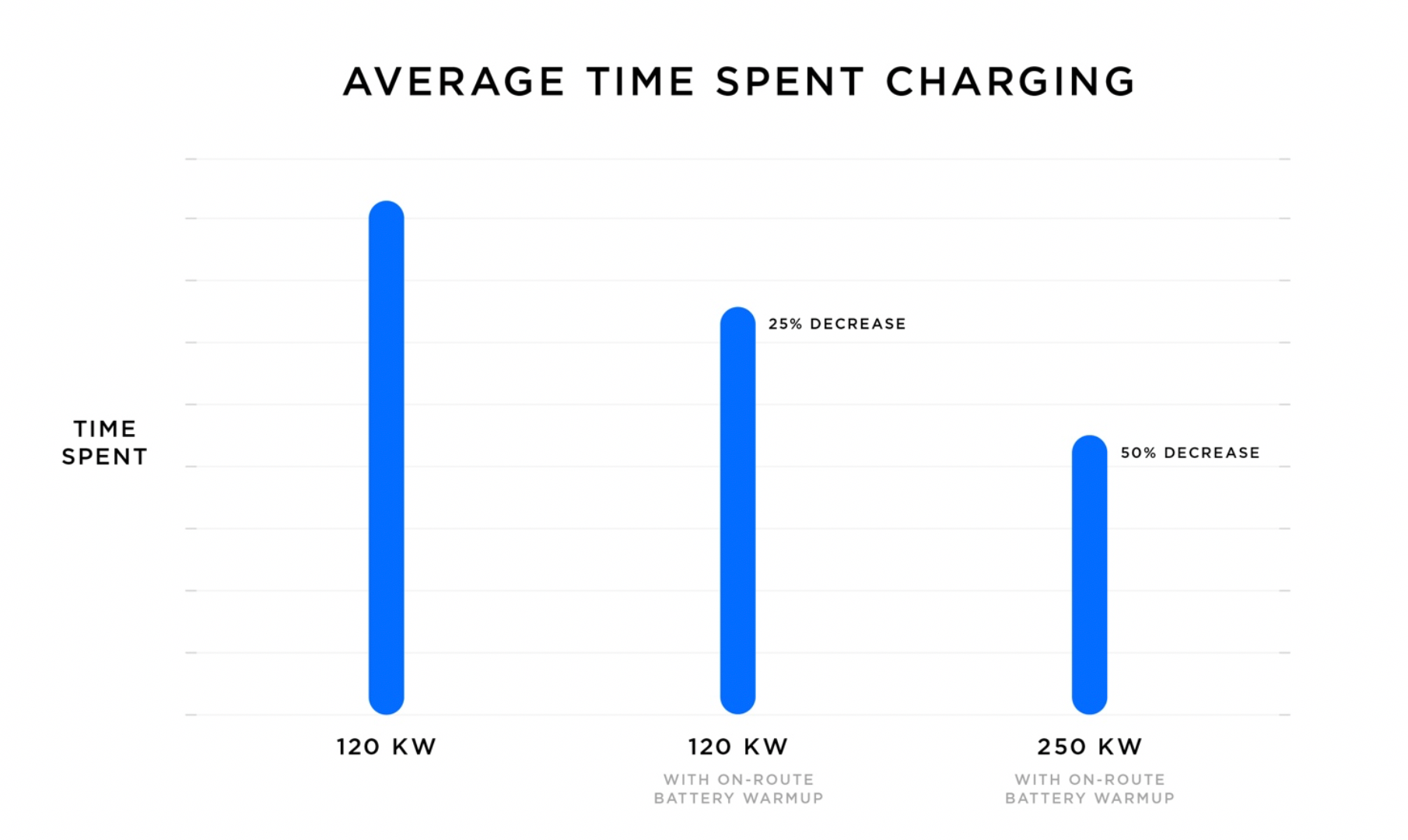 Average time spent charging with on-route warm-up for V2 and V3 Supercharging