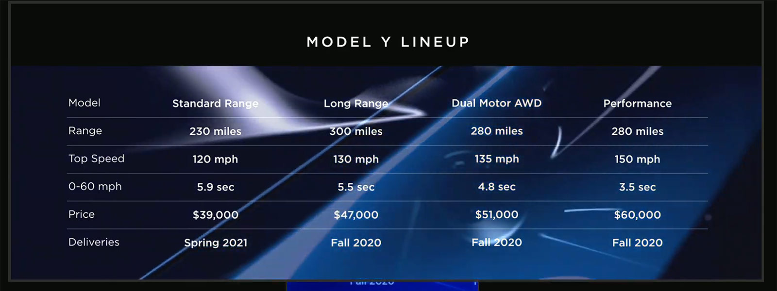 Tesla Model Y range, performance and pricing chart.