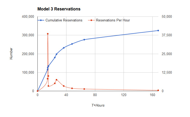 Model 3 Reservations Per Hour. Apr 21, 2016