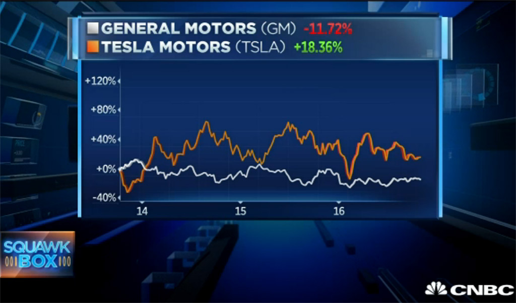 Tesla vs GM Stock Position
