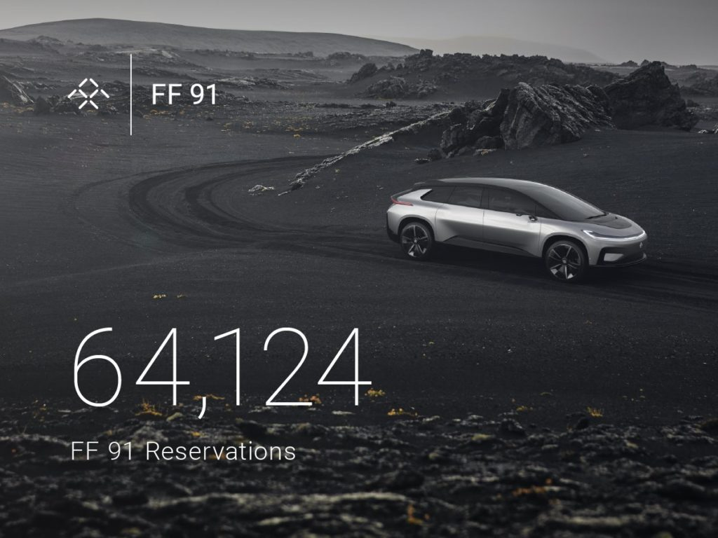 Faraday Future gets 64,124 reservations for the 'FF 91'