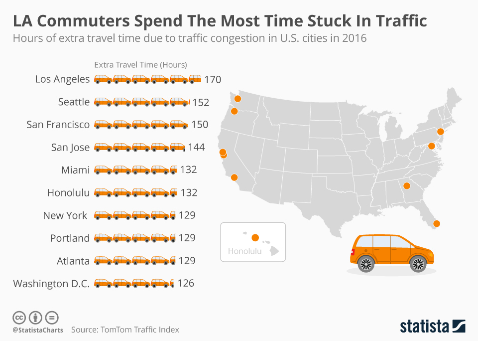 Extra hours spent every year in traffic jams in top 10 U.S. cities