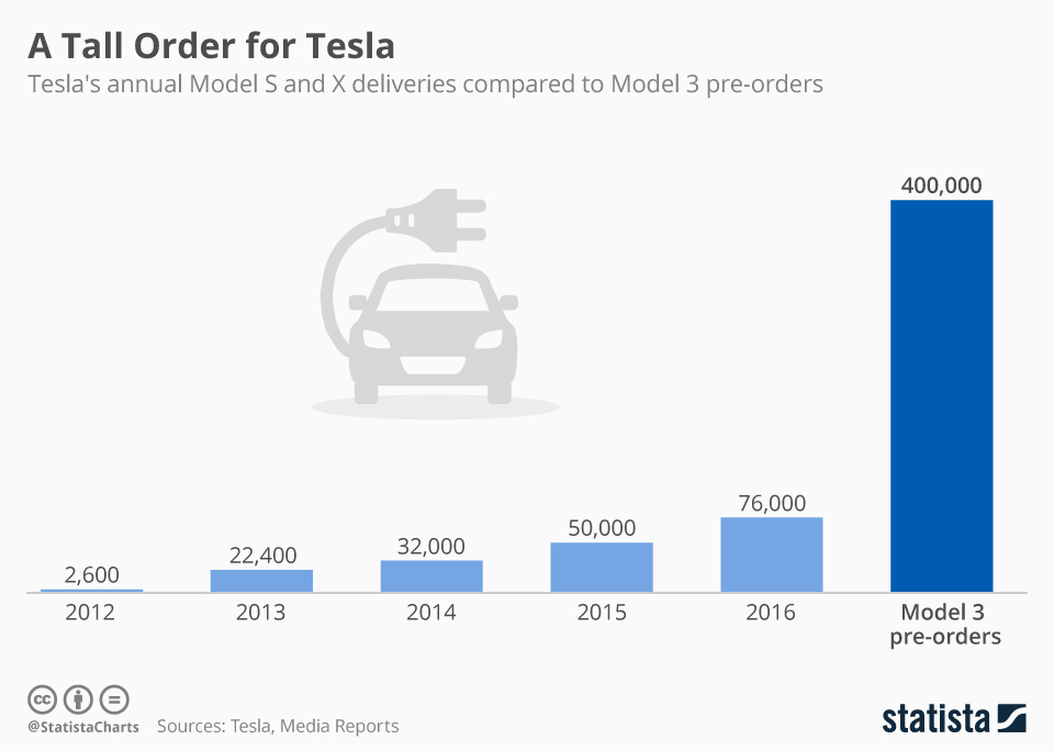 Tesla delivery since 2012 and Model 3 pre-orders