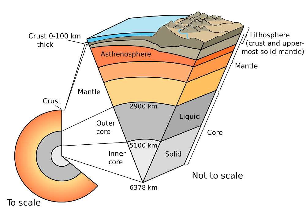 The Earth's layers (strata) shown to scale.