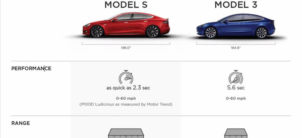 Tesla Model 3 Features Chart