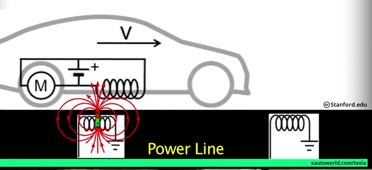 Scientists at Stanford get a major breakthrough in wireless charging of a moving vehicle or object
