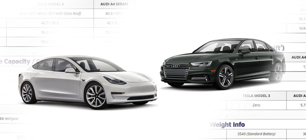 Tesla Model 3 vs Audi A4 Sedan Comparison