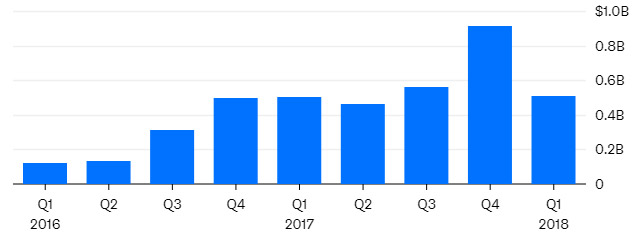 Tesla China sales dropped in Q1 2018. Source: Bloomberg