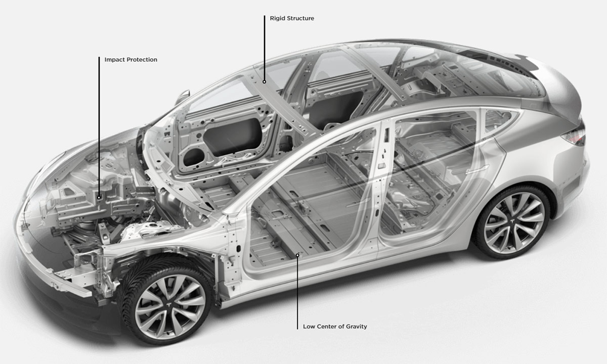 Tesla Model 3 - Rigid Structure Diagram