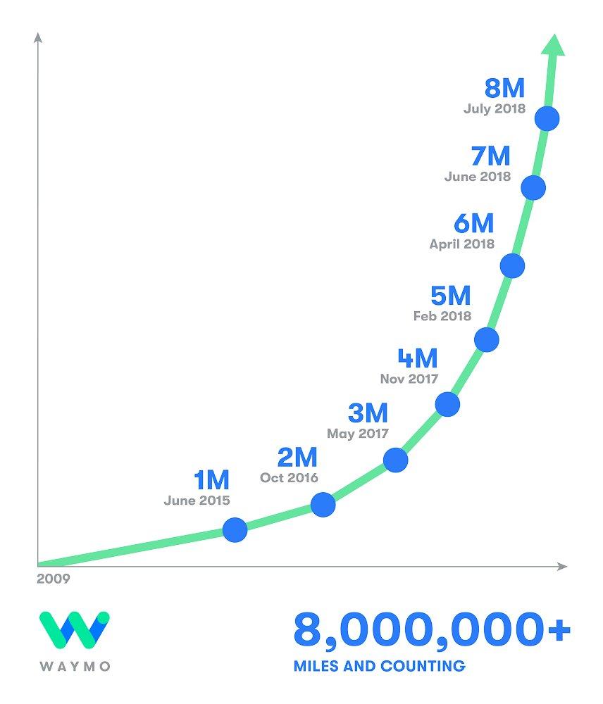 Graph: Waymo's self-driving cars accumulated 8 million autonomous miles till July 2018