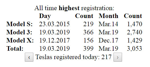 All-time highest Tesla vehicle registrations in Norway till 21 Mar, 2019.