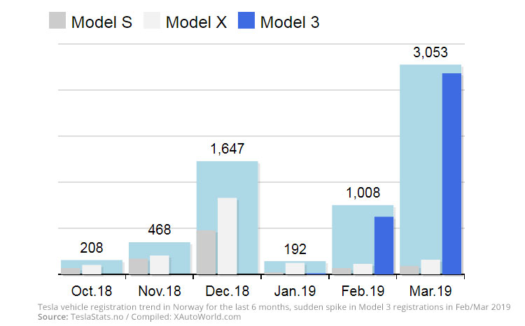 Norway: Last six months of Tesla's electric vehicle sales graph. Model 3 sales shoot in a record-breaking manner.