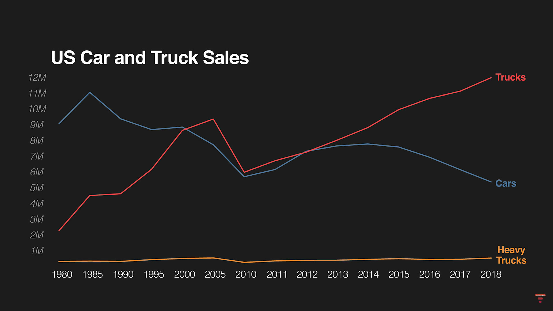 US Car and Truck Sales since 1980.