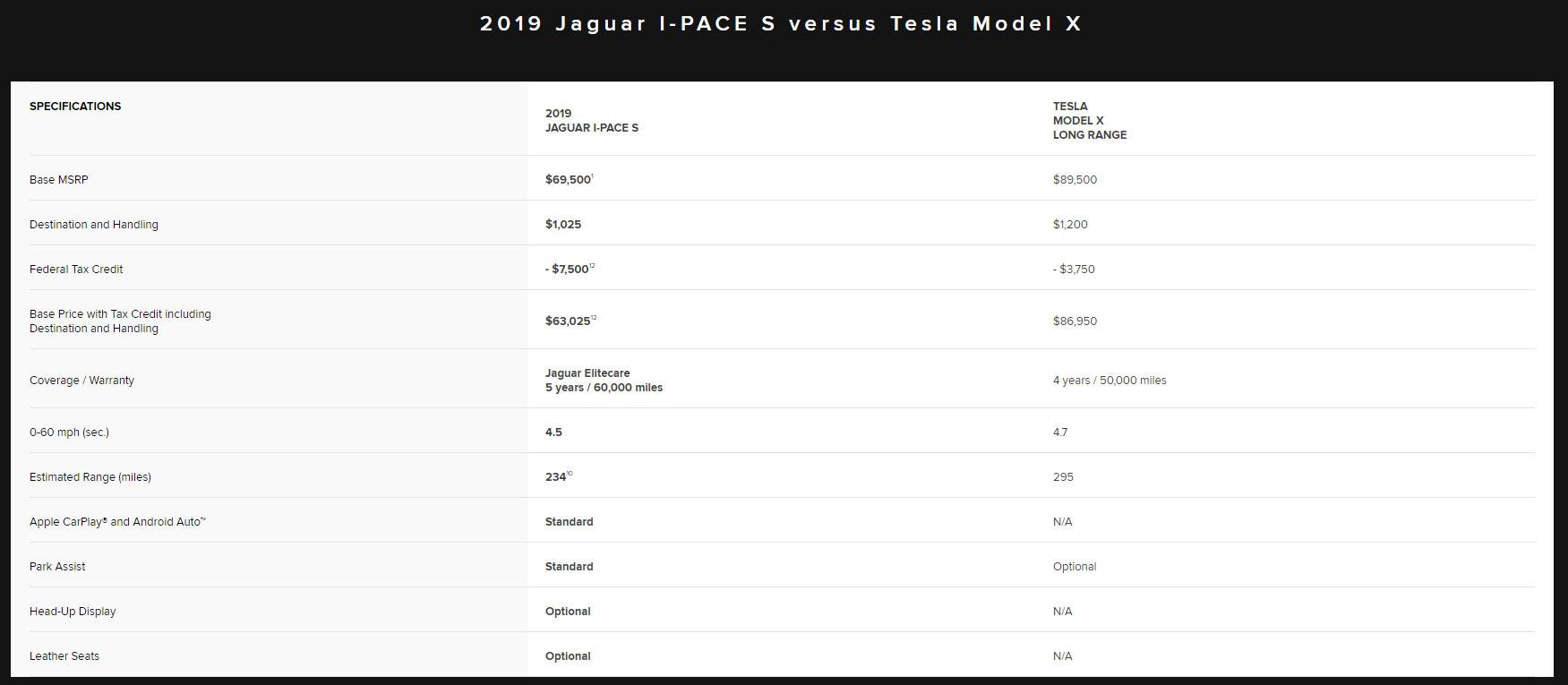 Jaguar I-Pace vs. Tesla Model X brief comparison shown on Jaguar's I-Pace web page.