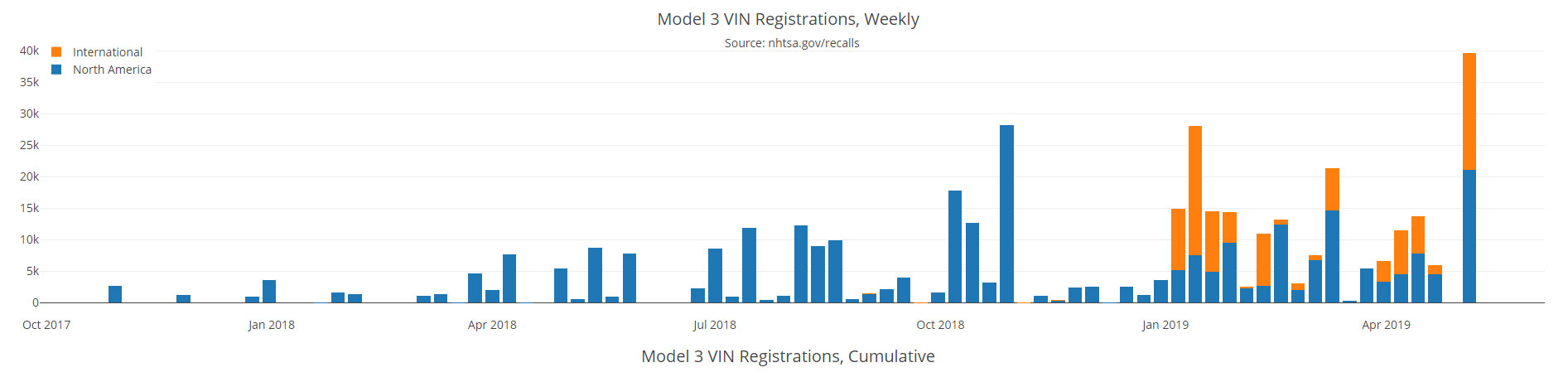 Graph showing weekly Tesla Model 3 VINs registrations since production start, this is the biggest week so far. Graph by: Model3VINS.com