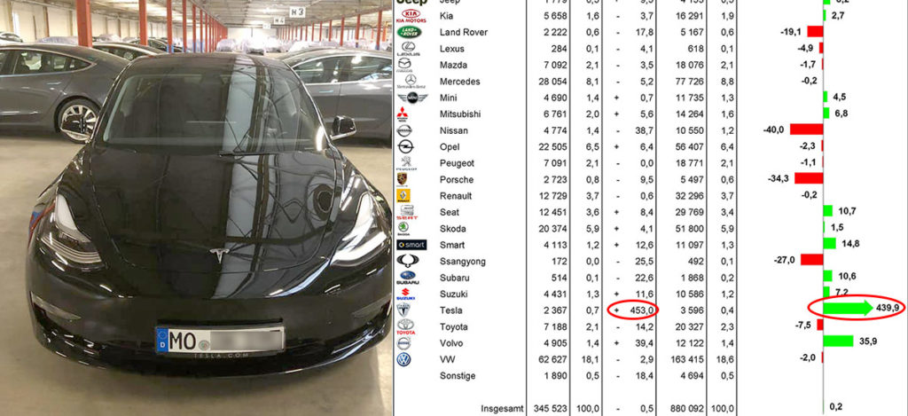 Tesla reaches record new car registrations in March 2019 with +453% growth with Model 3 deliveries.