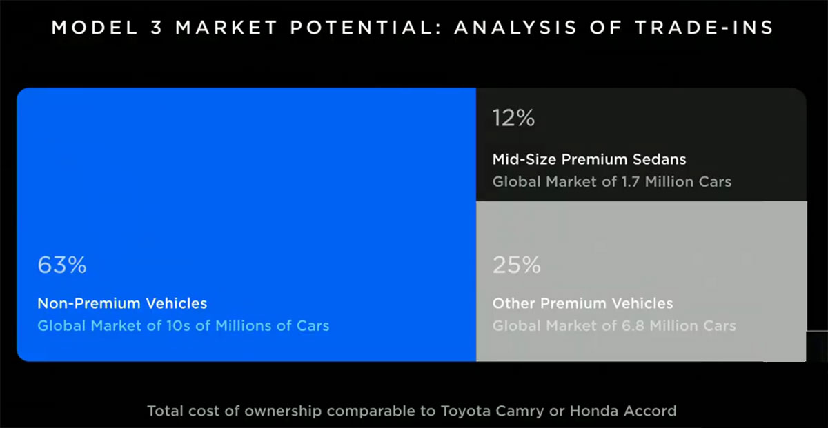 Chart: Tesla Model 3 Trade-ins Analyais. 63% Trade-ins coming from non-premium car owners.