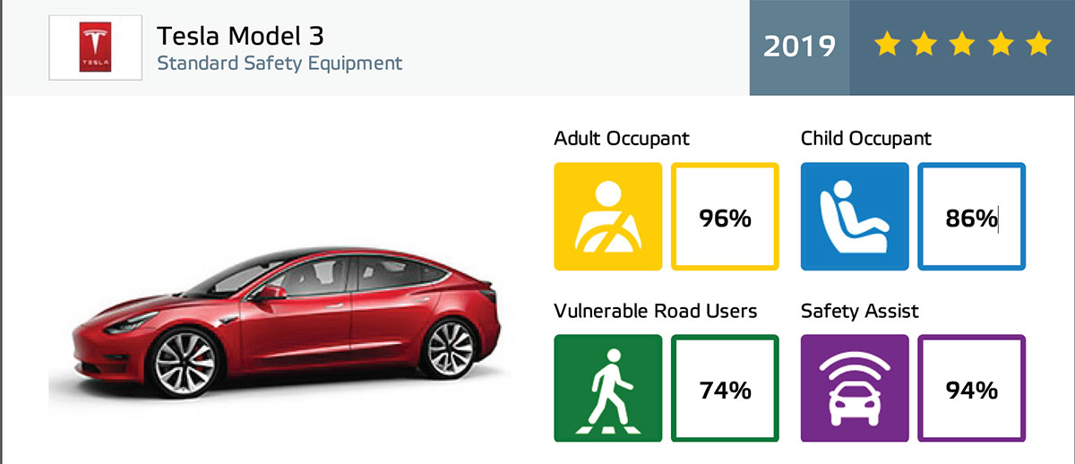 Tesla Model 3 Euro NCAP crash and safety ratings report summary.