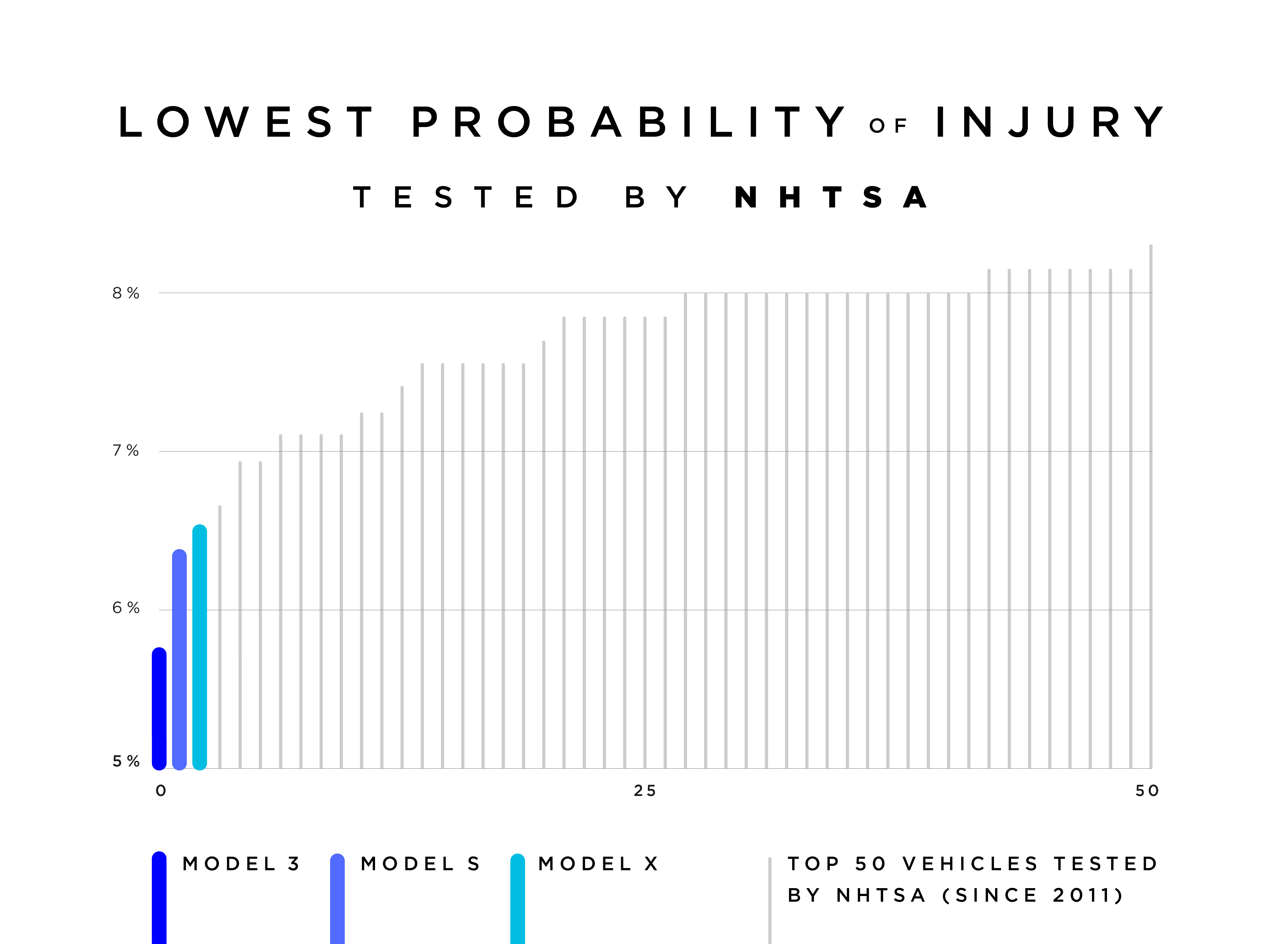 Graph: Lowest Probability of Injury of cars tested by NHTSA.
