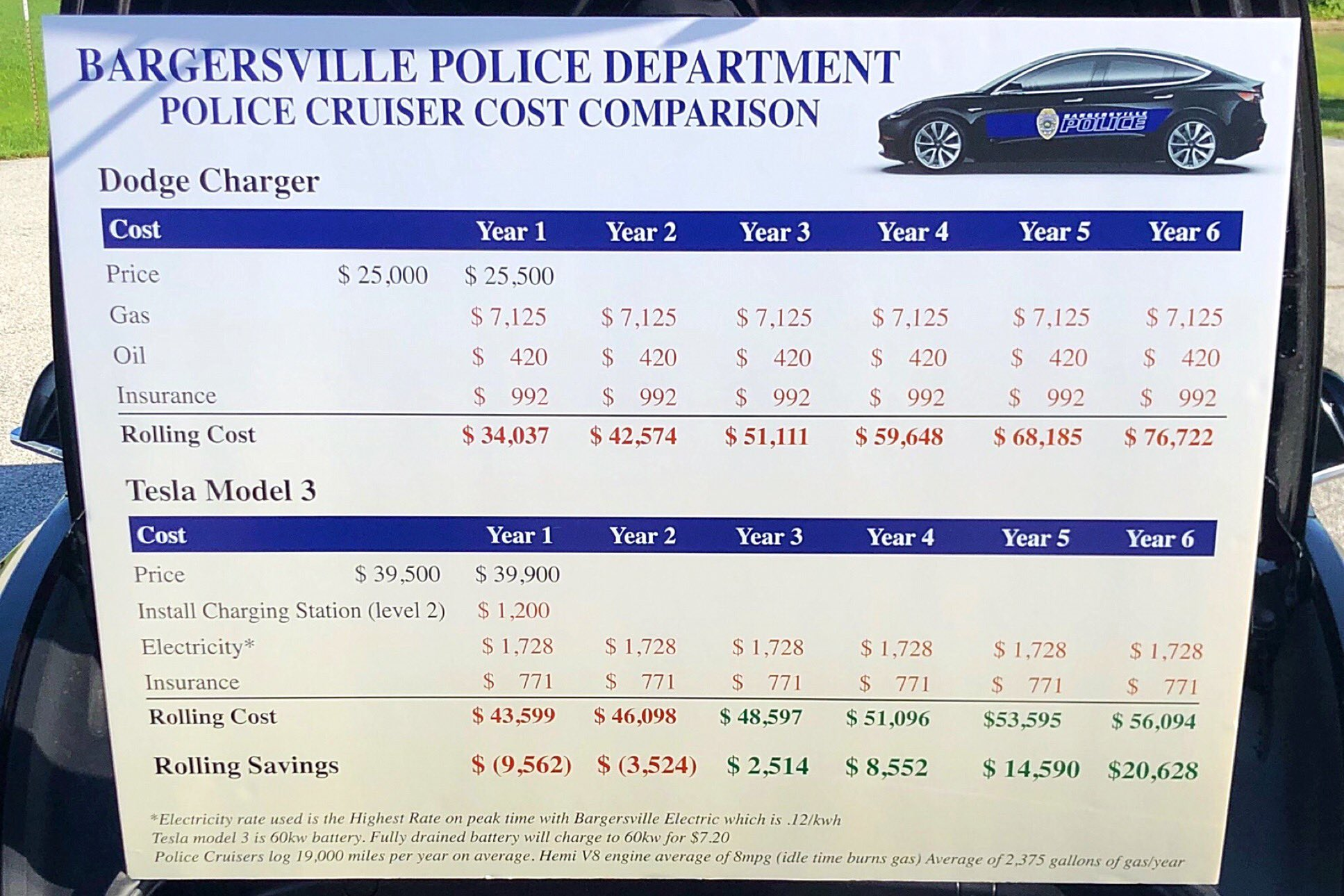 Police cruiser cost comparison between a Tesla Model 3 and Dodge Charger by Bargersville Police Department.