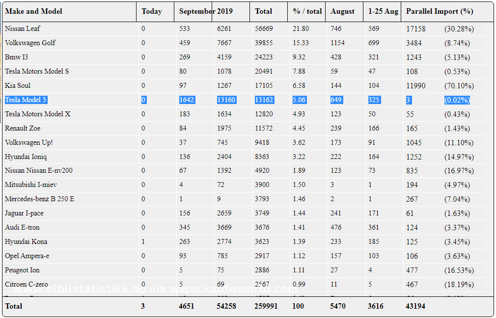 Electric Vehicle registration numbers in Norway as of 25th September 2019 via ElbilStatistikk.no