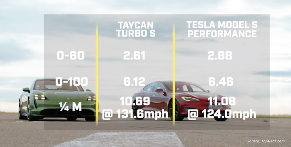 Porsche Taycan Turbo S vs. Tesla Model S P100D Drag Race Results by Top Gear.