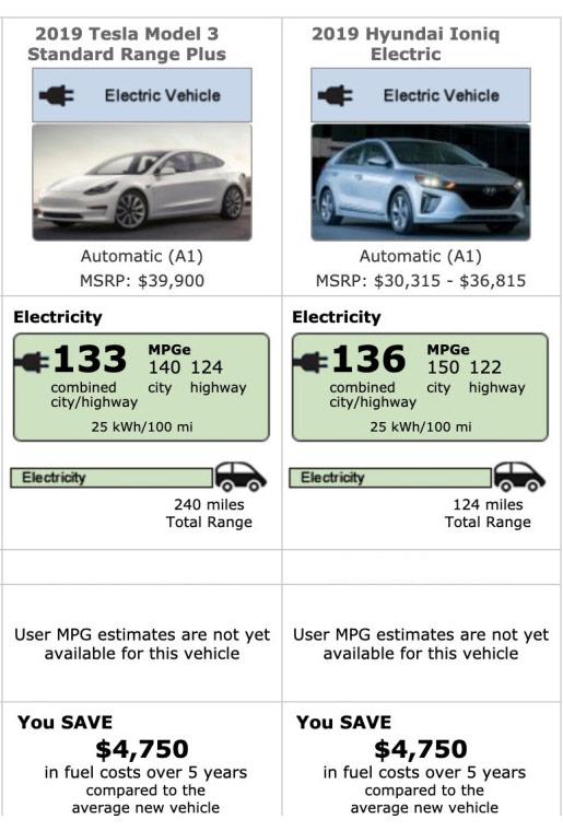 Tesla Model 3 vs. Hyundai Ioniq MPGe comparison by the EPA for the 2019 model year.