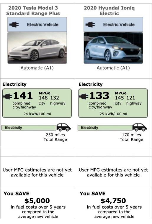 Tesla Model 3 vs. Hyundai Ioniq MPGe comparison by the EPA for the 2020 model year.
