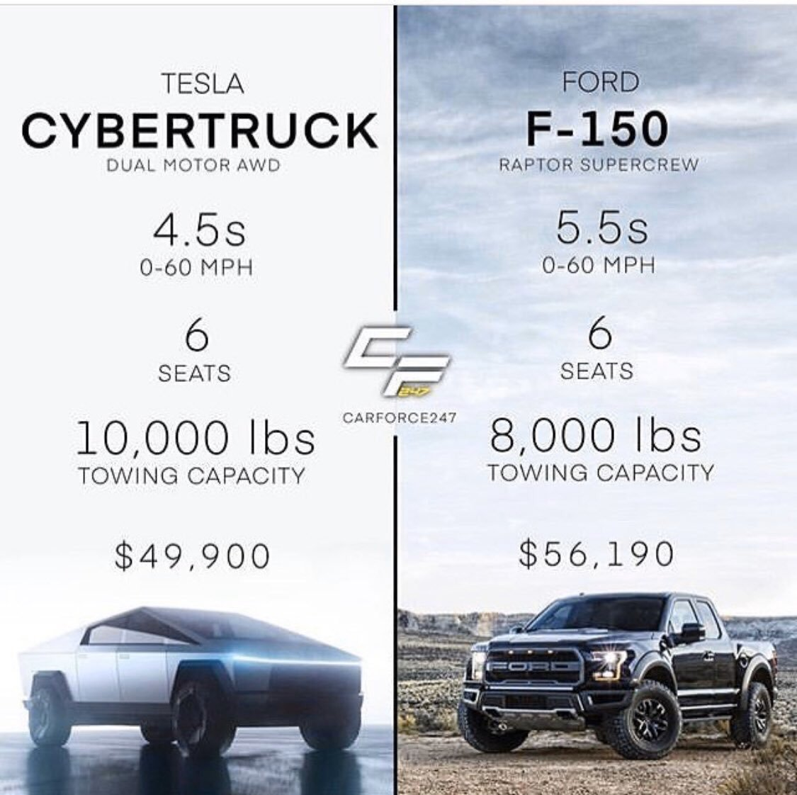 Tesla Cybertruck Dual-Motor AWD vs. Ford F-150 Raptor Supercrew specs and price comparison.