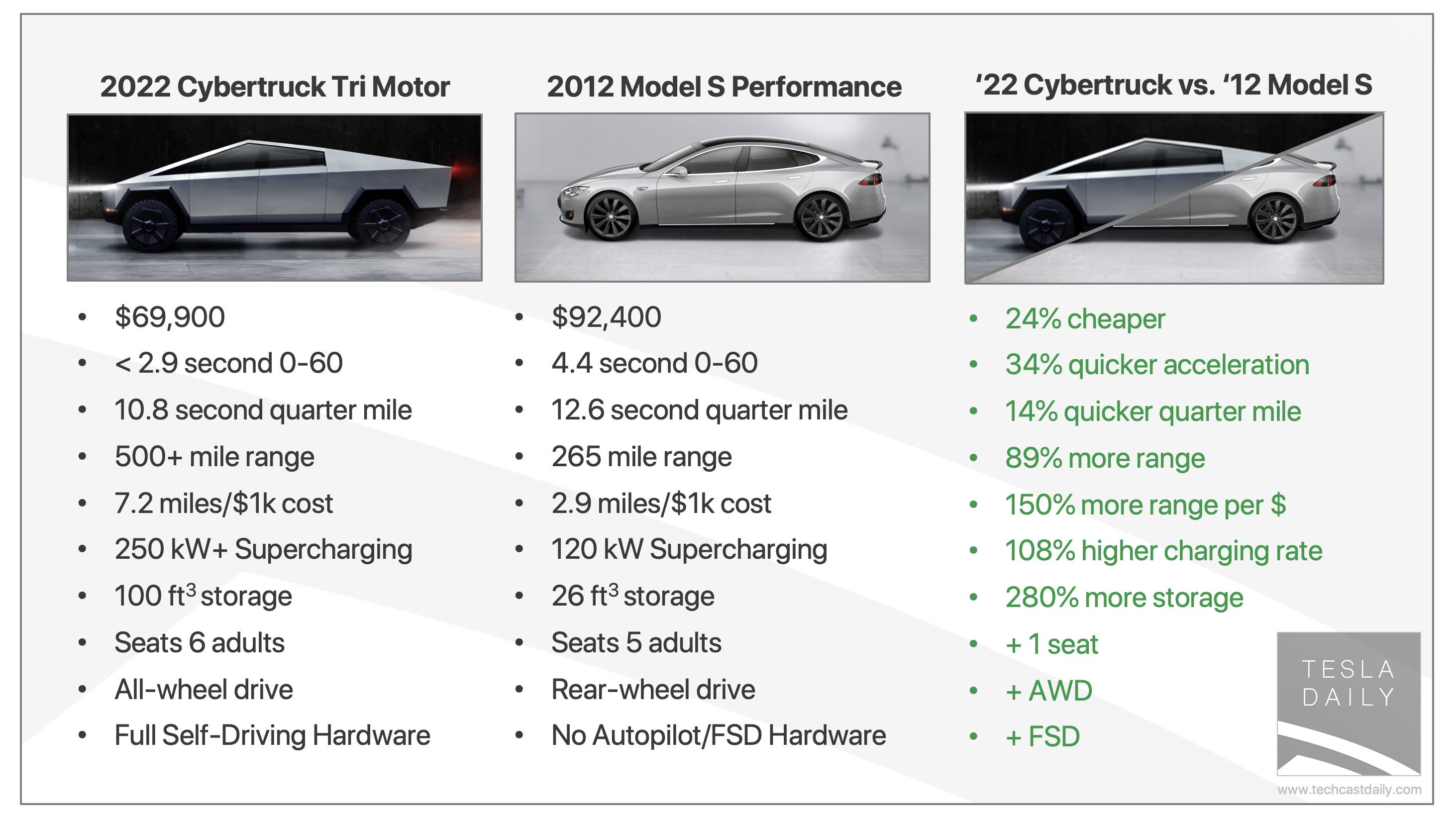2012 Tesla Model S vs. 2022 Tesla Cybertruck in terms of price, cost, and range improvement (%) over a period of a decade.