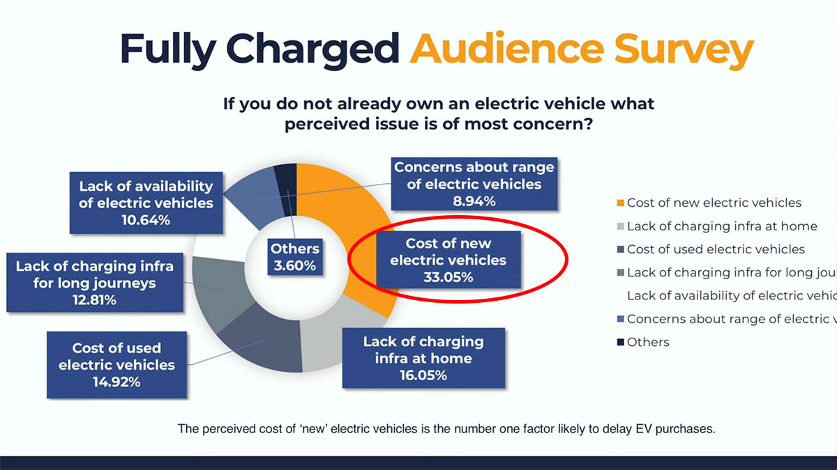 Fully Charged - Audience Survey for biggest hurdle in buying an electric car.