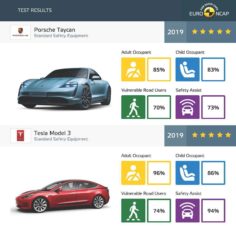 Porsche Taycan vs. Tesla Model 3 Euro NCAP safet test results comparison for major categories.