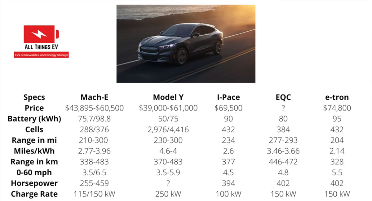 Geotagging data shows Tesla Model Y vs. Ford Mach-E interest for each state