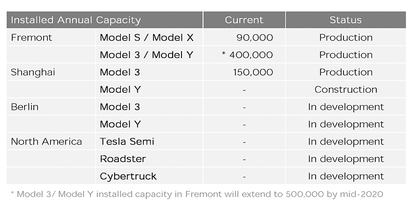 Tesla Model 3 and Model Y installed annual production capacity at Fremont and Shanghai.