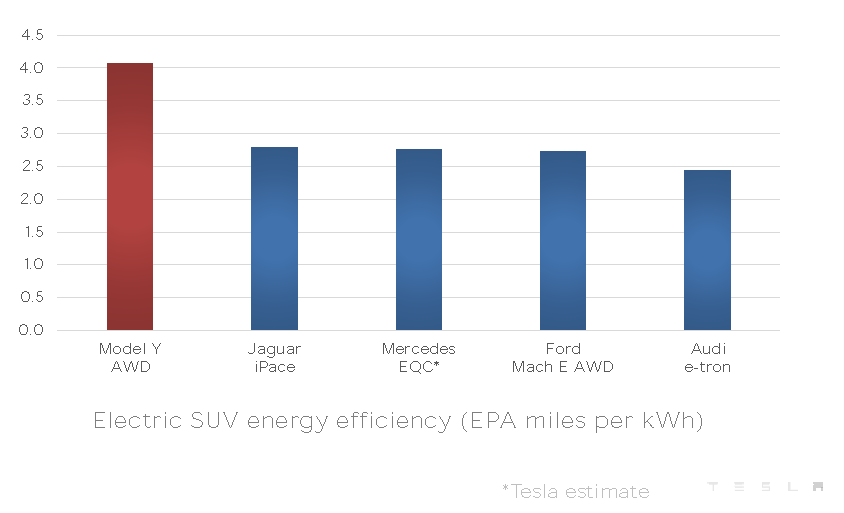 Tesla Model Y vs. Jaguar I-Pace, Mercedes EQC, Audi e-tron, and Ford Mach-E AWD in Electric SUV energy efficiency (EPA miles per kWh).