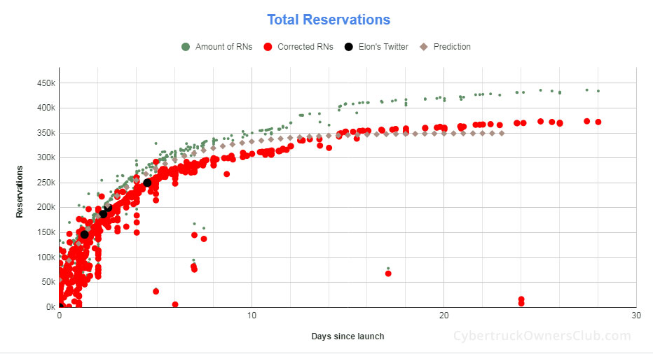 Total and daily Tesla Cybertruck reservations.