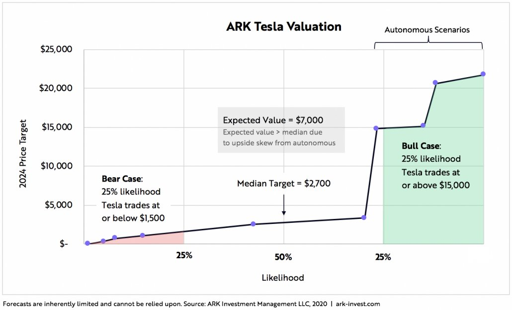 ARK Invest's 2024 Tesla share price to $7,000 roadmap.