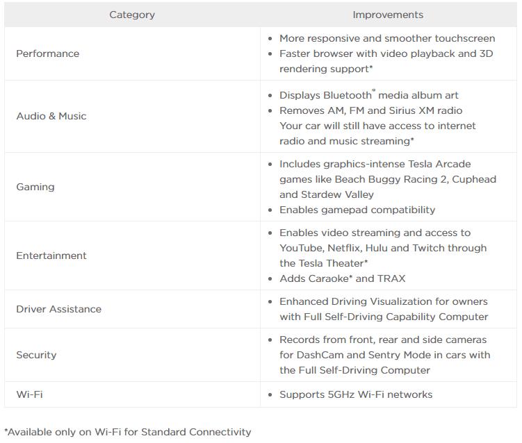 Tesla Infotainment upgrade (MCU2) enhancements list.