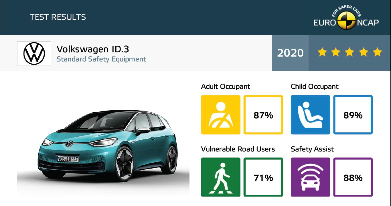 VW ID.3 Euro NCAP overall and key areas crash safety test results report screenshot.